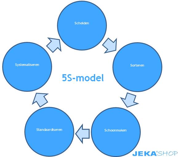 5s-model